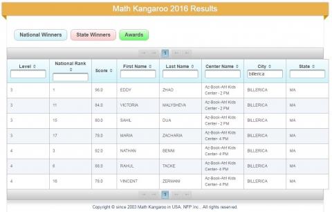 MathKangaroo 2016 winners